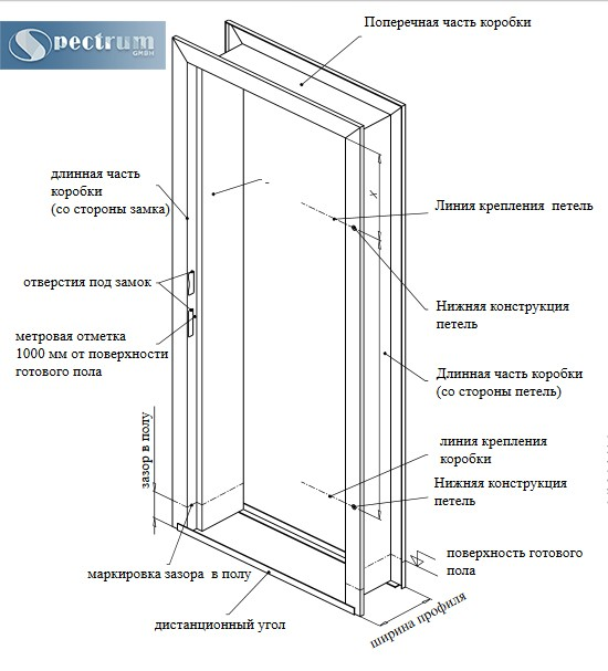 Rassmotrim-dvernuju-korobku-detalno
