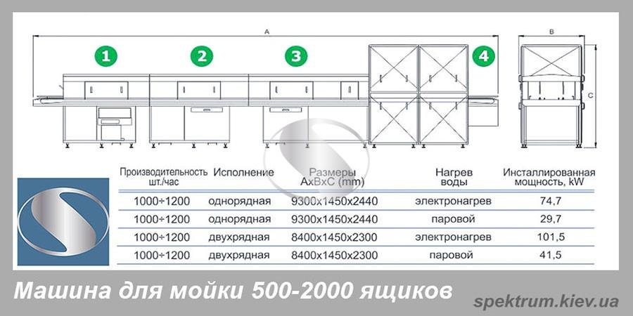 Mashina-dlja-mojki-jashhikov-s-modulem